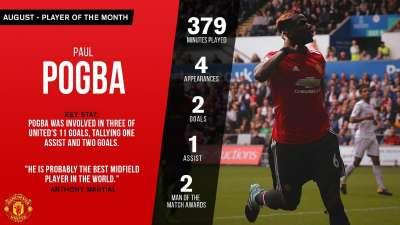 曼联公布八月最佳球员 博格巴2球1助力压卢卡库