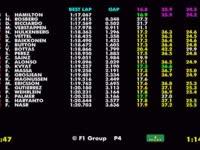 F1德国站FP2全场回顾(数据)
